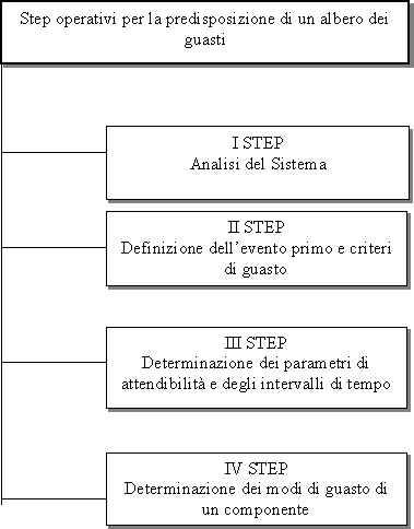 step operativi per la predisposizione di un albero dei guasti